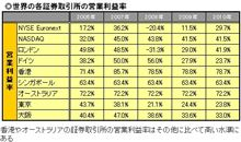 「東証+大証」が世界で勝つためにはどうするべきか?(ダイヤモンドイザ)