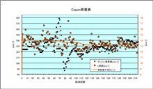 [Copen][燃費]2011年12月20日-12月30日 第215回給油