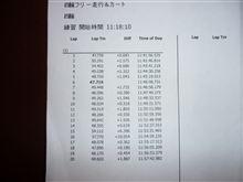 2012年走り初めは美浜サーキット 初ブログ