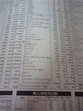 2011年12月レジェンド販売台数