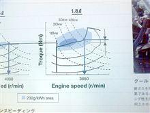 エンジン車とHV、EVの総合効率。