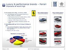 Ferrari FY2011