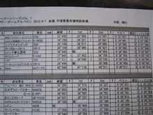 2012湘南ジムカーナ開幕戦 FWD