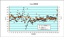 [Copen][燃費]2012年4月5日-4月9日 第228回給油