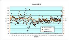 [Copen][燃費]2012年4月15日-4月18日 第230回給油