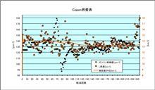 [Copen][燃費]2012年5月9日-5月13日 第235回給油