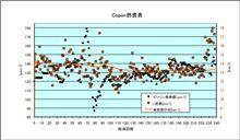 [Copen][燃費]2012年5月19日-5月27日 第238回給油