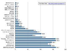 AKB48 オリコン初動売上記録161.7万枚