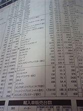 2012年4月のレジェンド販売台数