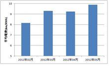 走行データ提供システムの5月分の電費は4月より向上して9.9km/kWhに