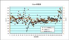 [Copen][燃費]2012年6月5日-6月13日 第241回給油