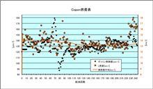 [Copen][燃費]2012年6月16日-6月23日 第243回給油