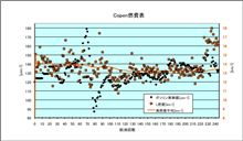 [Copen][燃費]2012年6月23日-6月27日 第244回給油