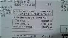 新記録(^^)v