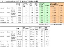 1.5L コンパクトカークラス スペック比較。