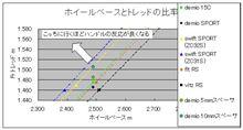 コンパクトカー緒元の比較。