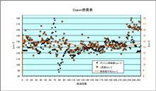 [Copen][燃費]2012年8月18日-8月22日 第255回給油