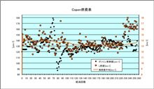 [Copen][燃費]2012年8月22日-8月28日 第256回給油