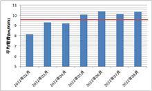 7,8月の電費。エアコン使用にも関わらず10km/kWh越え。