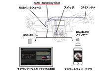 CAN-Gateway ECU