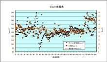 [Copen][燃費]2012年9月24日-9月27日 第263回給油