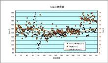 [Copen][燃費]2013年1月8日-1月15日 第282回給油