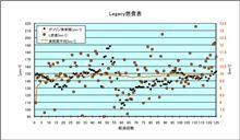 [Legacy][燃費]2012年12月29日-2013年1月20日 第125回給油
