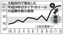 タイヤ盗難、大阪で急増…昨年1042件 スタッドレス標的
