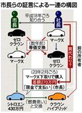 池田市長 車交換の疑惑で有名になったシトロエンC6