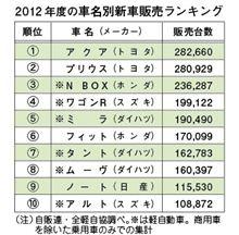 2012年度 軽含みの車名別新車販売台数
