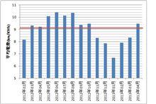 iMiEV M 電費データ。季節変動が大きい。