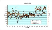 [Copen][燃費]2013年6月15日-6月19日 第312回給油