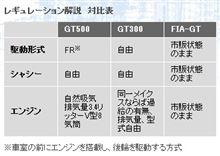 日本の恐竜的進化を遂げたSGTと、安価で盛り上がるGT3