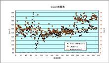 [Copen][燃費]2013年6月23日-6月25日 第314回給油