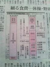 月29万円では生活が苦しい・・・?