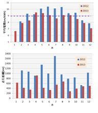 iMiEV 2年間の走行記録。2年目は走行距離が半分、電費はやや低下