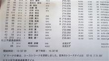 スーパー耐久 開幕戦 もてぎ 予選