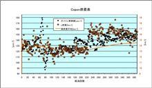 [Copen][燃費]2014年4月14日-4月19日 第390回給油