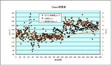 [Copen][燃費]2014年4月19日-4月22日 第391回給油