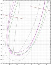 【PP1】【サーキット】鈴鹿南コース 2014.05.05 Part.8 走行分析 ヘアピン