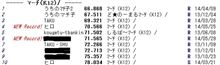 TSタカタサーキットランキング2014.05.31
