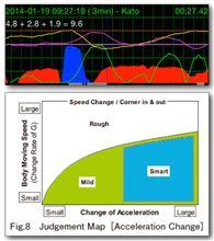 G-Bowlグラフとi-DM判定の関係