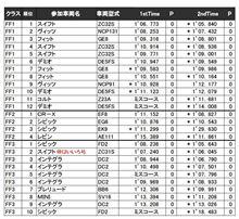 G6ジムカーナ結果報告  ~『気持ち』の勝利~