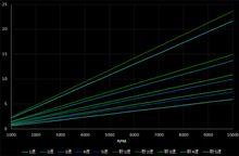 【PP1】【技術】ビート純正ギア比 シフトチェンジ回転数 計算