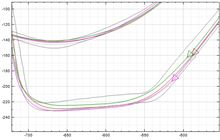 【PP1】【サーキット】鈴鹿フルコース 2014.10.12 part.6 走行ログ分析 デグナー