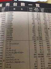 2014年9月レクサスRX販売台数