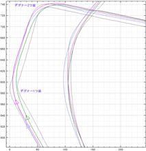 【サーキット】鈴鹿フルコース 2014.11.19 CCMC走行会 part.5 走行ログ分析 デグナー