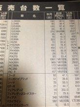 2014年10月レクサスRX販売台数