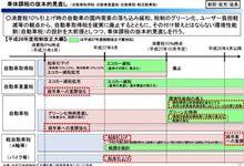 """平成27年度税制改正""""車体課税の抜本的見直し"""""""
