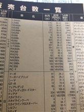 2014年11月レクサスRX販売台数